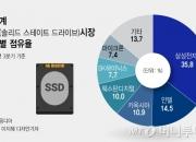 """일본도 SSD 하면 """"삼성"""" 하는 이유…성능·가격 다 잡았다"""