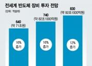 """""""삼성이 '경보' 울렸다""""…반도체 투자 또 10조 는다"""
