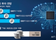"""갤럭시 덮친 반도체기근…""""삼성, 최소 30조"""" 투자전쟁 불붙었다"""