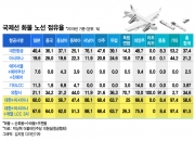 [단독]대한항공-아시아나 통합시 '화물' 점유율 70% 육박