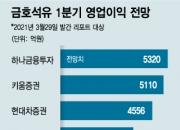 """'분쟁 일단락' 금호석유, """"50만원 간다"""" 전망에 8.8% 급등"""