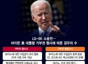 숨죽인 LG·SK…'12일 낮 1시' 바이든 거부권 시한 임박
