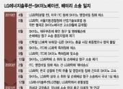 LG·SK, 세기의 배터리 소송 합의…'초미 관심사' 합의금은 얼마?