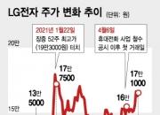 "LG전자 승부수 먹혔나…마그나-애플카 협력설에 ""20만원도 거뜬"""