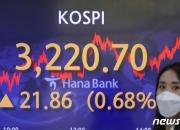 코스피, 3220선 첫 돌파…3개월 만에 신기록 경신