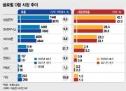 '수직상승'하는 글로벌 D램 매출…삼성·SK, 슈퍼호황 시동