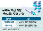 """mRNA백신 우리 손으로""…'K-바이오 연합군' 진용 짜였다"