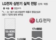 휴대폰 철수 LG전자, 반기 '매출 30조·영업익 3조' 시대 연다