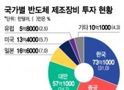 삼성·SK 반도체 플렉스에…韓 장비투자 글로벌 1위 탈환