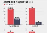 """미래 유니콘 80% 수도권 쏠림···""""이대로면 지방 창업생태계 붕괴"""""""