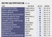 [단독]창업기획자 벤처펀드에 1600억 '뭉칫돈'···스타트업 '큰손' 부상