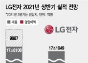 LG전자, 2분기 연속 '영업익 1조' 정조준...창사 이래 최초
