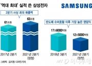 '삼성 영업익 12.5조' 애널리스트도 '말잇못'…왜 아무도 몰랐나