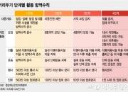 서울 4단계 되면…퇴근 후 2명 모임만, 사실상 '외출금지'