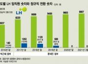박근혜 '성과연봉' 문재인 '정규직화'…LH를 '공룡'으로 만들었다