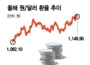 """韓주식 파는 외국인…""""달러 강세 지속"""" 전문가들이 말한 투자전략"""