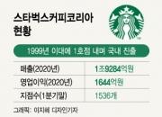 한국엔 '스벅 마니아' 700만명…'글로벌 톱5' 만든 신세계 비결은