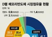 '7만전자' 탈출 발판 될까…D램 가격 7월 7.9% 상승 '재시동'