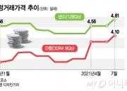 삼성 사장단도 8만전자에 '존버'?…고점론자들이 놓치고 있는것
