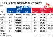 """모건스탠리 한마디에 삼성전자 10조 '순삭'…""""이재용 3년 전 발표가 해법"""""""