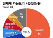 삼성 '3나노 신공정' 두려웠나…헐뜯기 바쁜 대만