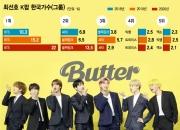 BTS가 한국에 가져다 주는 돈 얼마? 해외서 보는 눈이 달라졌다