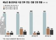 출산장려금 받고 6개월 후 '먹튀'?…감사원이 밝혀낸 '해남군의 역설'