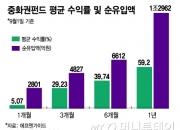 돈 빠져나가는 아시아 펀드...'중화권펀드만 1조 유입' 수익률은?
