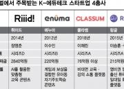 """손정의·머스크도 반한 K에듀테크...""""韓교육열과 IT기술력 합작품"""""""
