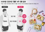 """""""회삿밥으로 4주간 10㎏ 뺐어요""""… 사내식당이 달라졌다"""