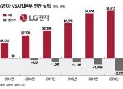 '1등 가전' LG전자, 8년째 '마이너스' 전장사업 계속한 이유