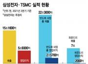 '亞 반도체 톱' 타이틀, TSMC에 뺏긴 삼성…이재용의 과제