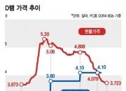 D램 현물가 30% 뚝…삼성 흔드는 그해 '반도체 겨울'의 기억