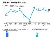 """세계 성장률 낮출때 한국은 올랐다…OECD """"韓 4%로 상향"""""""