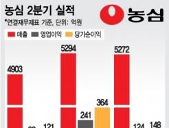 '열풍→외면' 짜왕의 '몰락'…농심, 라면값 인상?