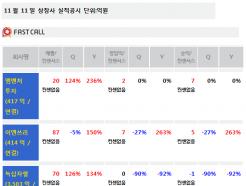 [주식정보]11일 상장사 실적공시현황