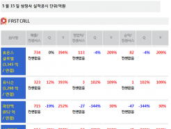 [주식정보]15일 상장사 공시현황