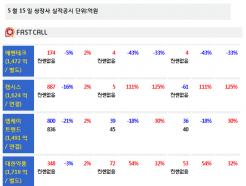 [주식정보]15일 상장사 공시현황-2