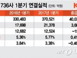 코스닥, 영업이익 전년比 20.8%↑…10곳 중 6곳 흑자
