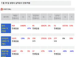 [주식정보]30일 상장사 공시현황