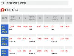 [주식정보]11일 상장사 공시현황