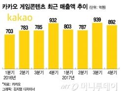 상장 앞둔 카카오게임즈, 1400억 '유증' 나선 이유는?