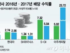 '배당수익률 3%' 상장사, 전년대비 13% 늘었다