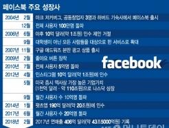 [MT리포트] '인수와 베끼기'로 만든 SNS 왕국, 페이스북