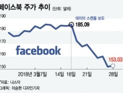 [MT리포트] '정보관리 불신'으로 페이스북 수익모델 흔들