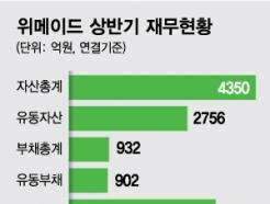 中샨다와 분쟁·신작 부진…위메이드 주가 반토막