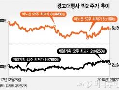 '삼성''현대차' 간판 넘어선 광고대행사 빅2, 내년도 좋다