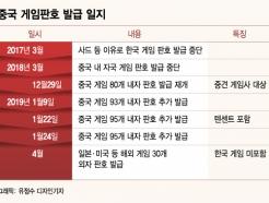 빗장 풀리는 中 게임시장… 韓 게임업계 '청신호'