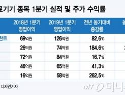 """하락장에도 오른 의료기기株…""""성장 산업에 주목"""""""