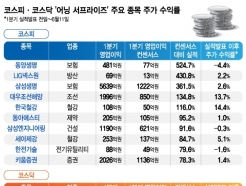 코스닥 '어닝 서프라이즈' 종목, 주가도 '쑥'